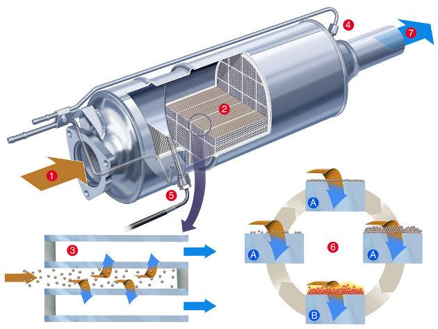 6_regenerare_filtru_particule